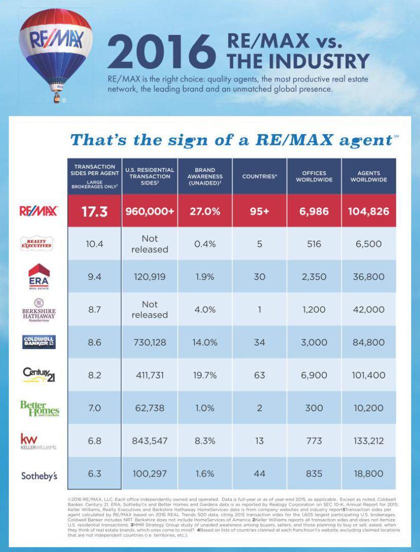 REMAX vs Industry in 2016