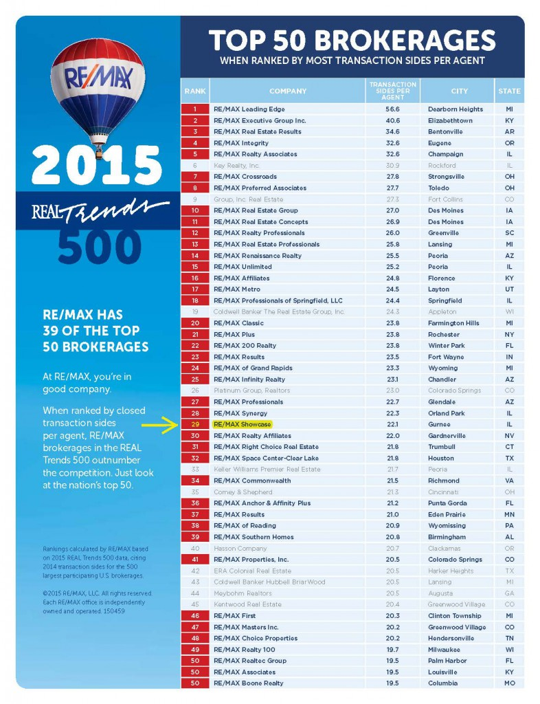Chart - 29 of Top 50 Brokerages in US