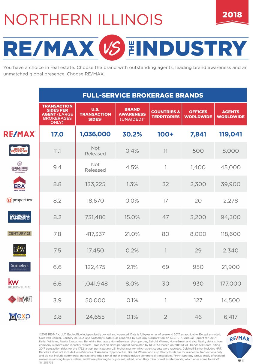 REMAX vs Industry in 2018