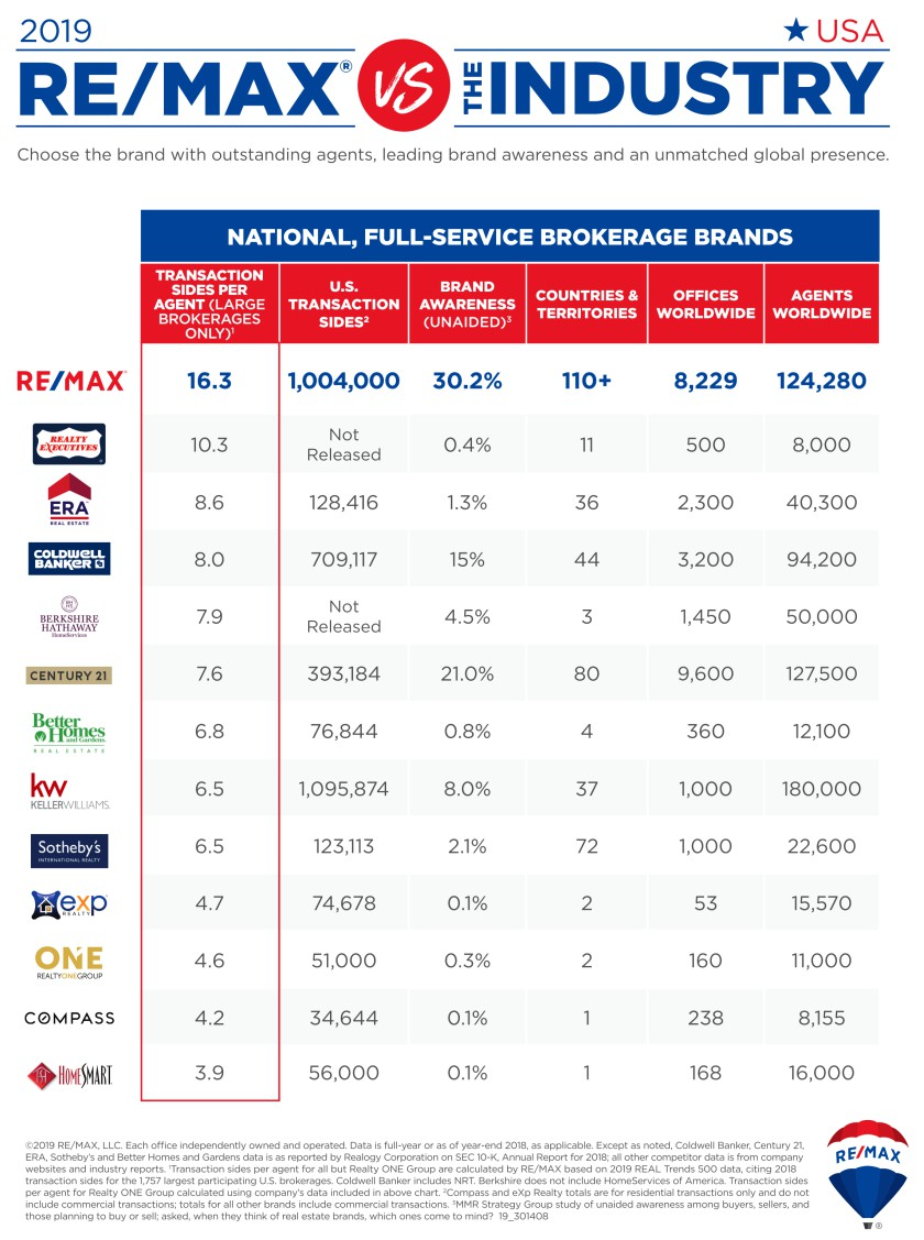2019 REMAX vs Industry